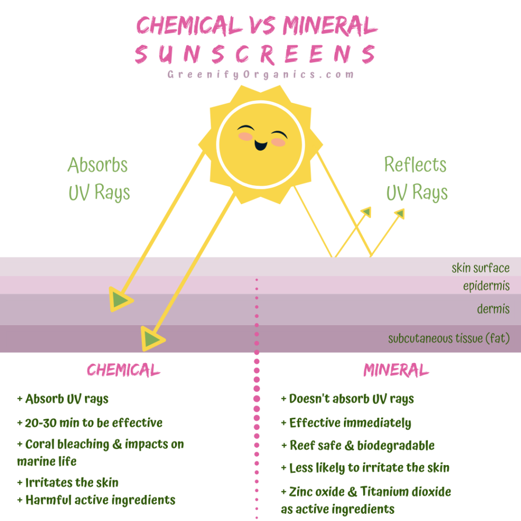 Chemical vs Mineral Sunscreen