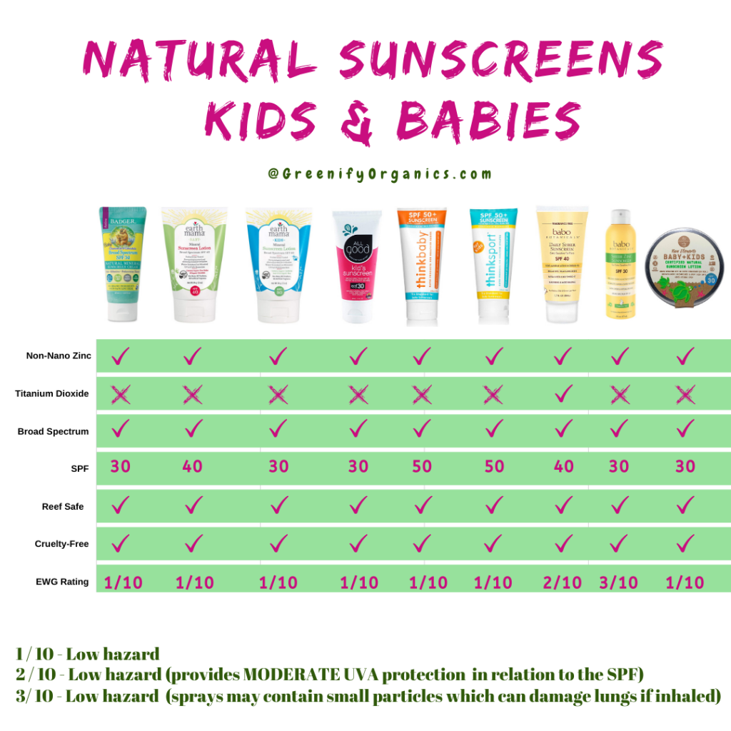 Natural sunscreens for kids and babies comparison table
